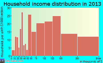 Gainesville household income distribution