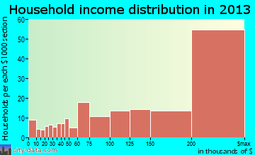 Great Falls household income distribution