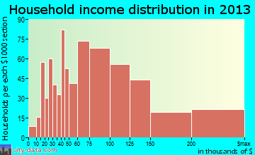 Herndon household income distribution