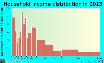 Hybla Valley household income distribution