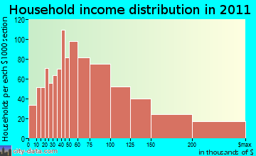 Jefferson household income distribution