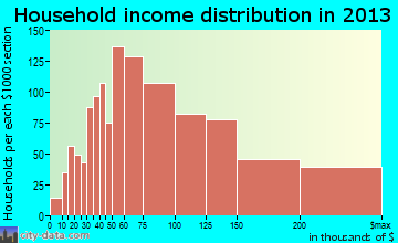 Lake Ridge household income distribution