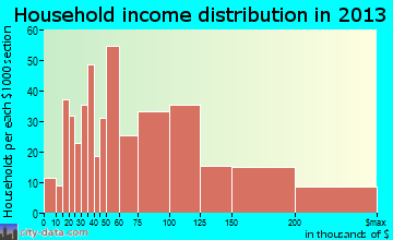 Woodcrest household income distribution