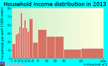 Lincolnia household income distribution
