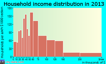 Manassas household income distribution