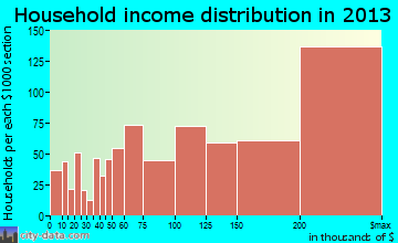 McLean household income distribution