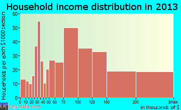Merrifield household income distribution