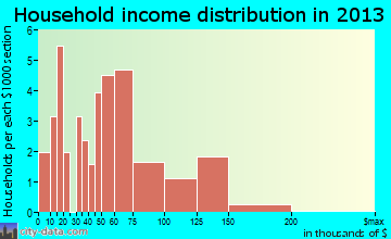 Mount Crawford household income distribution