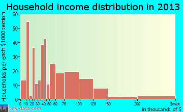 Wrightwood household income distribution