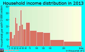 Poquoson household income distribution