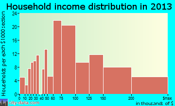 Pimmit Hills household income distribution
