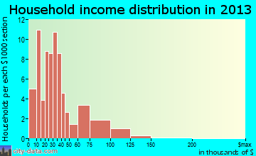 Pound household income distribution