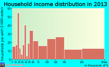 Purcellville household income distribution