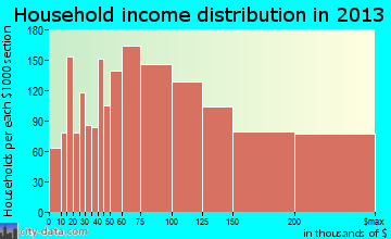 Reston household income distribution
