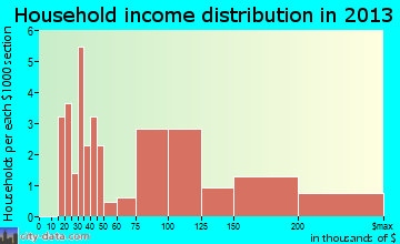 Round Hill household income distribution