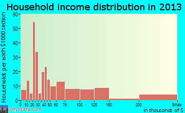 Yountville household income distribution