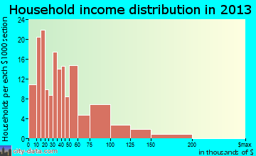 Shenandoah household income distribution
