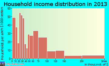 Seven Corners household income distribution