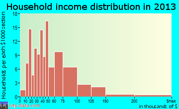 Stephens City household income distribution
