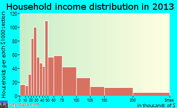 Sudley household income distribution