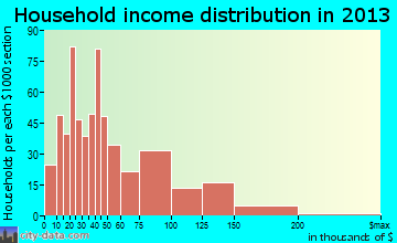 Sumner household income distribution