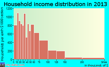 Tacoma household income distribution