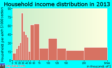 Agoura Hills household income distribution