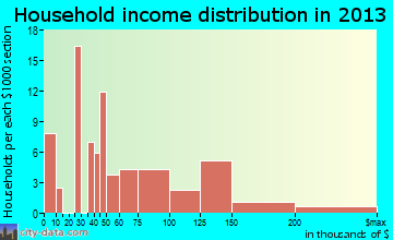 Walla Walla East household income distribution