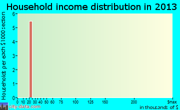 Wallula household income distribution