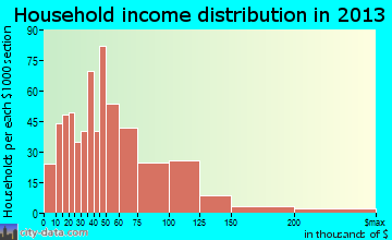 Walnut Grove household income distribution