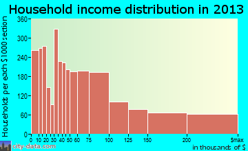Alameda household income distribution