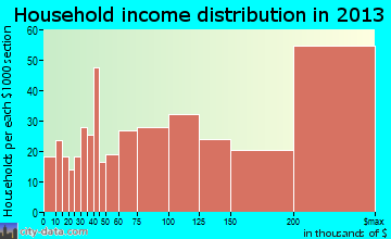 Alamo household income distribution