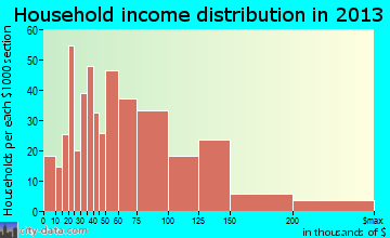 Alderwood Manor household income distribution