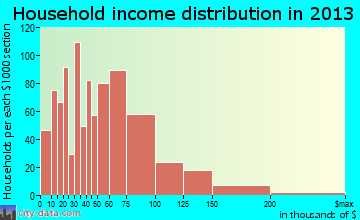 Arlington household income distribution