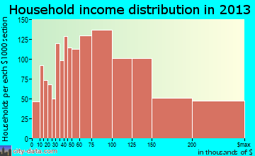 Aliso Viejo household income distribution