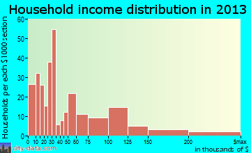 Blaine household income distribution
