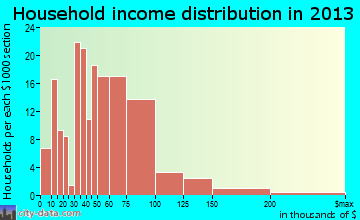 Buckley household income distribution