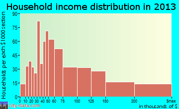 Camas household income distribution