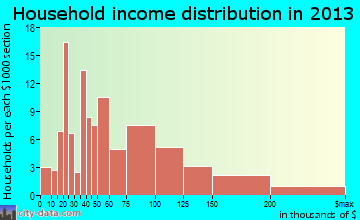 Carnation household income distribution