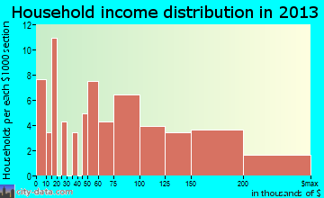 Cathcart household income distribution