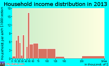 Clear Lake household income distribution