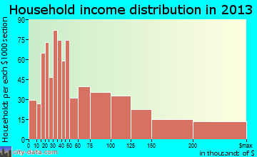 Alpine household income distribution