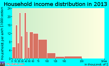 Connell household income distribution