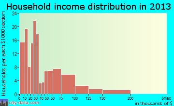 Coupeville household income distribution