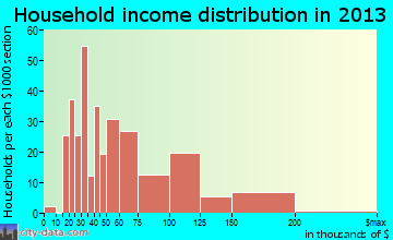 Alta Sierra household income distribution