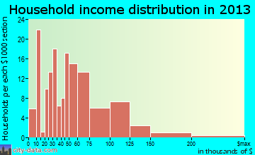 Eatonville household income distribution