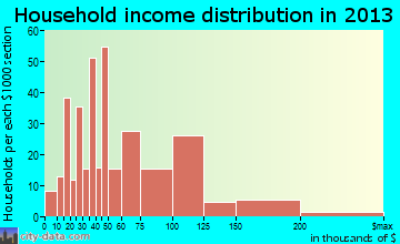 Alum Rock household income distribution