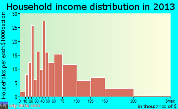 Esperance household income distribution