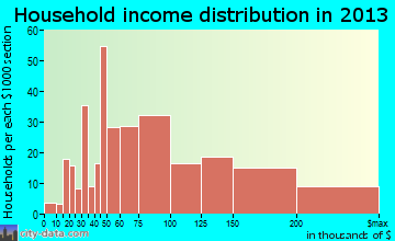 Felida household income distribution