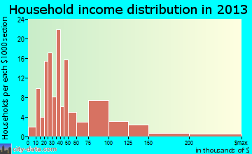 Amesti household income distribution